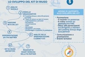 L'infografica del Progetto VeLA