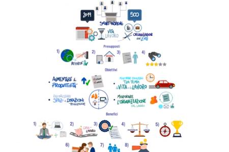 La comunicazione di un progetto di Smart Working