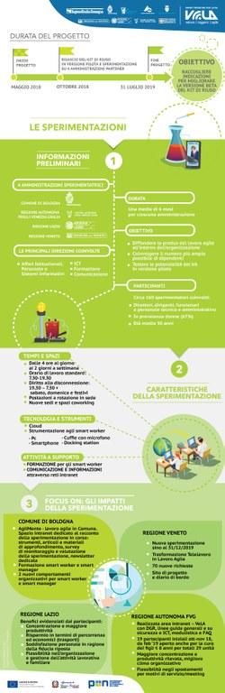 Infografica sulla sperimentazione