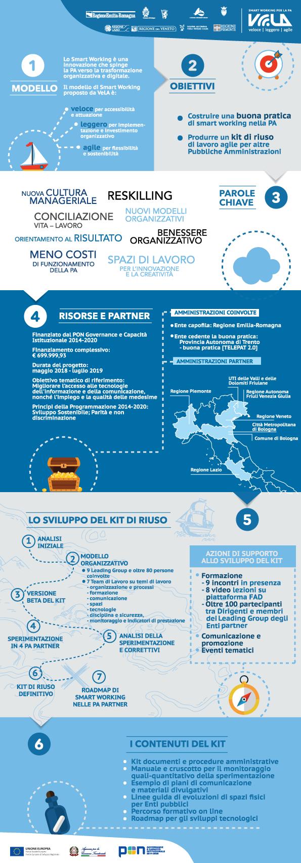 Infografica sul kit di riuso